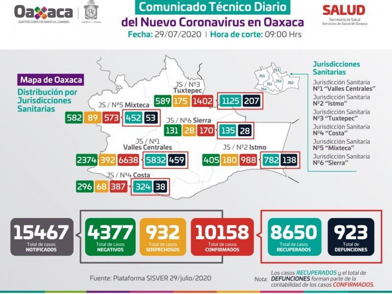 10,158 casos de Covid-19 en Oaxaca