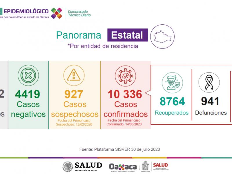 10,336 casos y 941 defunciones por Covid-19 en Oaxaca