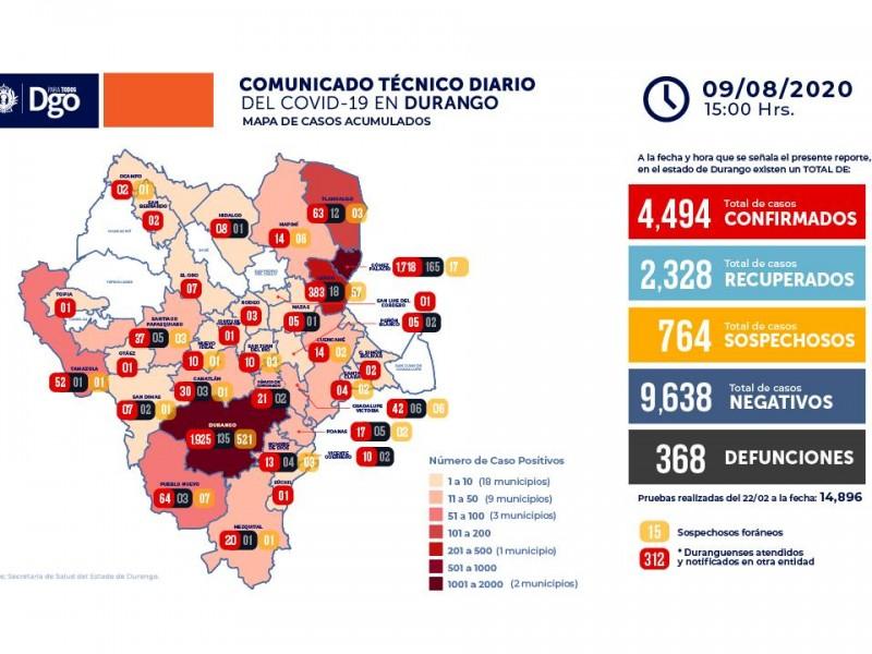 108 casos nuevos de Covid-19 en Durango