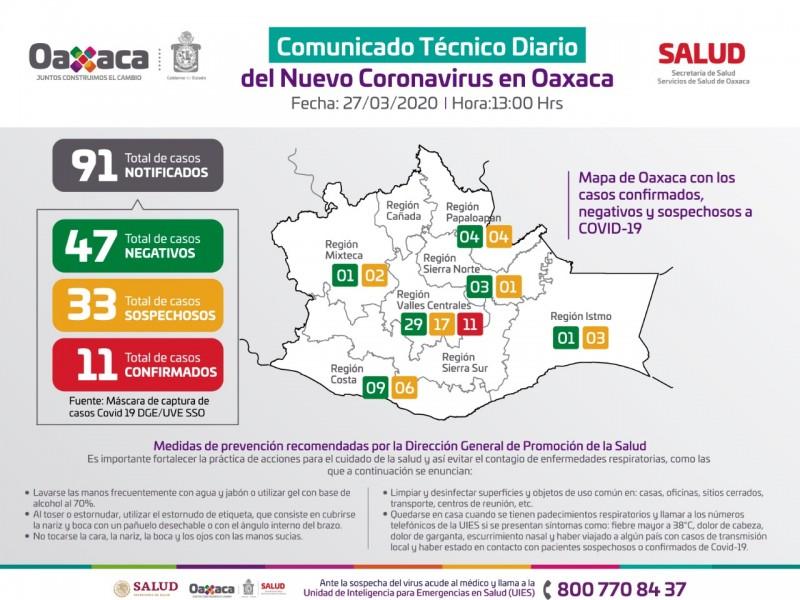 11 casos confirmados de Covid-19 en Oaxaca