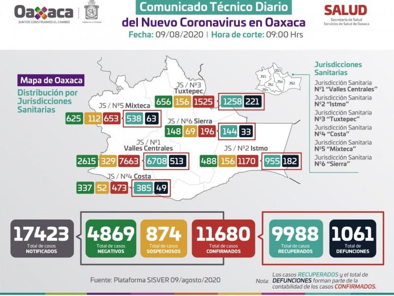 11 mil 680 casos confirmados de Covid-19 en Oaxaca