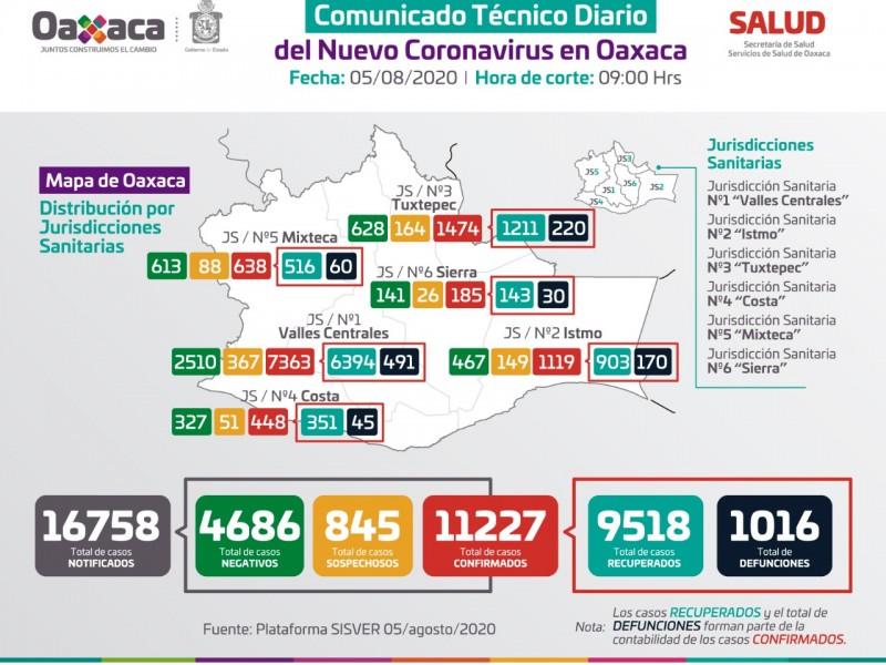 11,227 casos y 1,016 defunciones por Covid-19 en Oaxaca