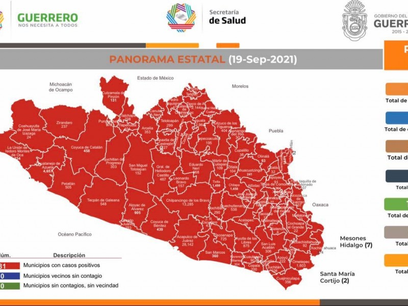 116 nuevos casos de Covid-19 en Guerrero