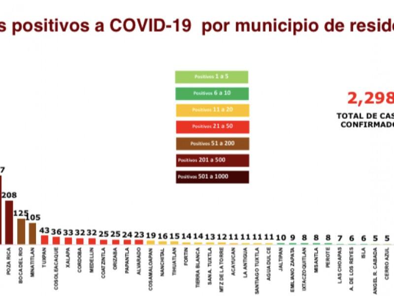 117 municipios de Veracruz con 2298 casos COVID-19