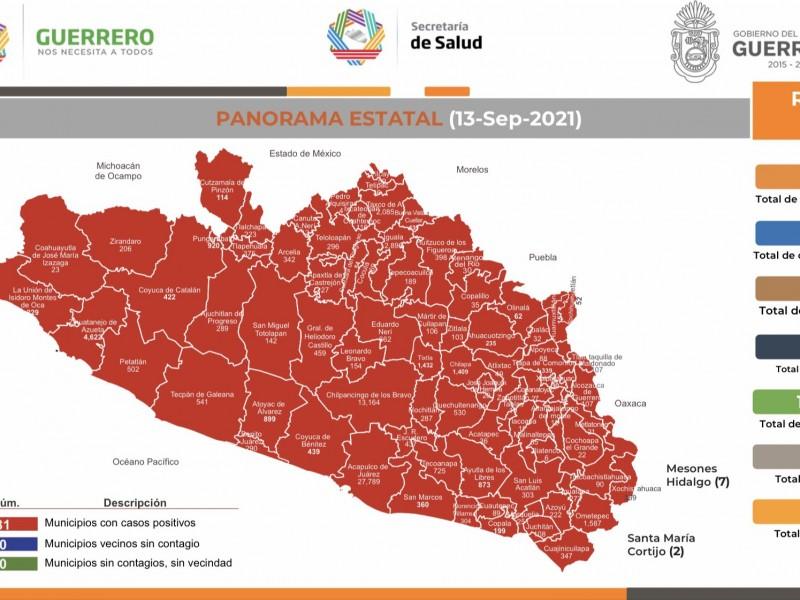 118 nuevos casos de COVID19 en Guerrero, suman 72,297