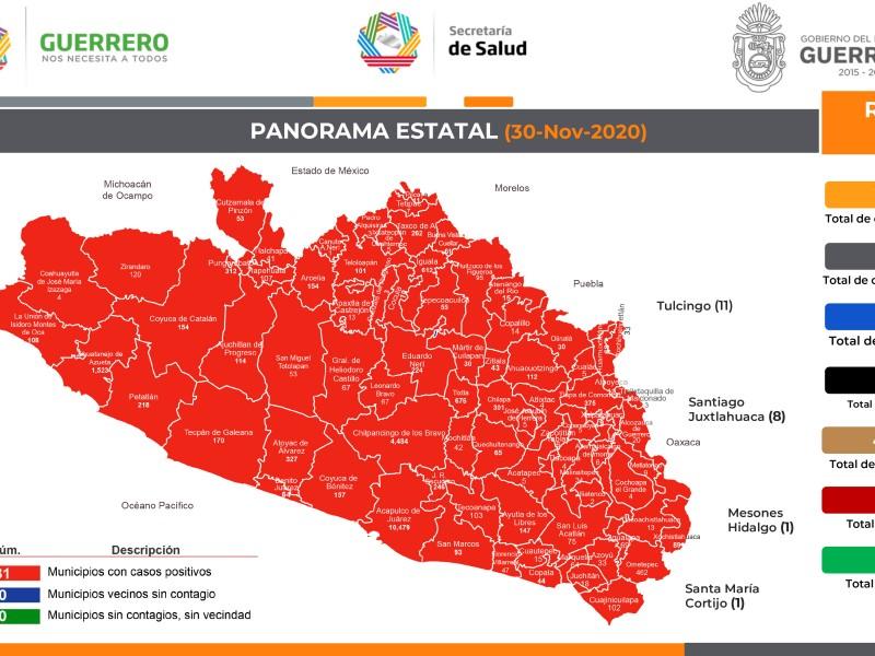 123 nuevos casos de coronavirus en Guerrero, suman 23,804 contagios