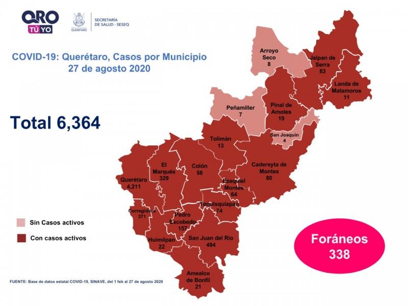 132 casos nuevos de COVID-19 en Querétaro