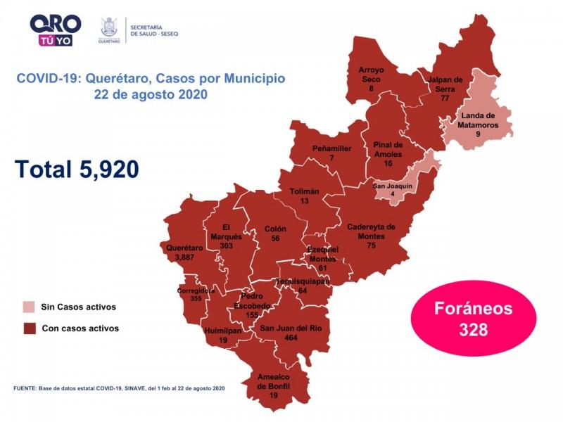 135 casos nuevos  de COVID-19 en Querétaro