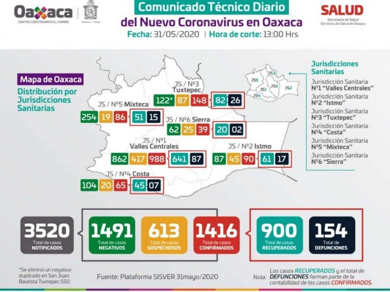 1,416 casos confirmados de Covid-19 en Oaxaca