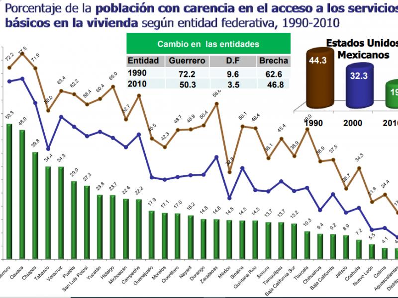 14.5% de los habitantes en Zacatecas carecen de servicios básicos