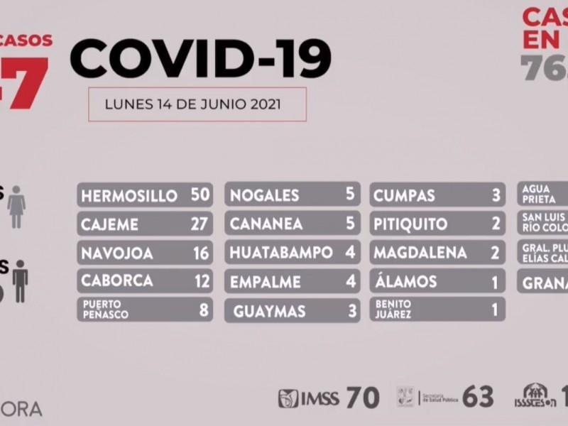 147 casos y 4 fallecimientos más por Covid-19 en Sonora