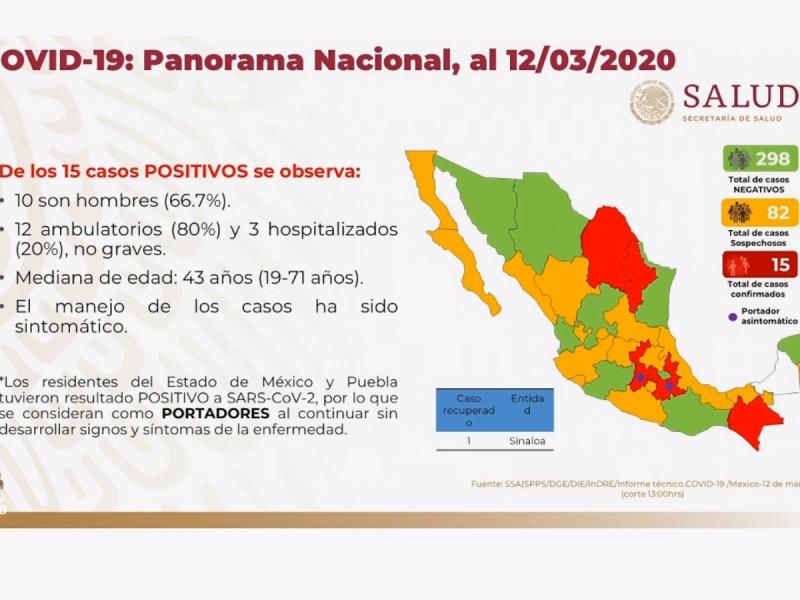 15 casos confirmados de Coronavirus en México: Salud