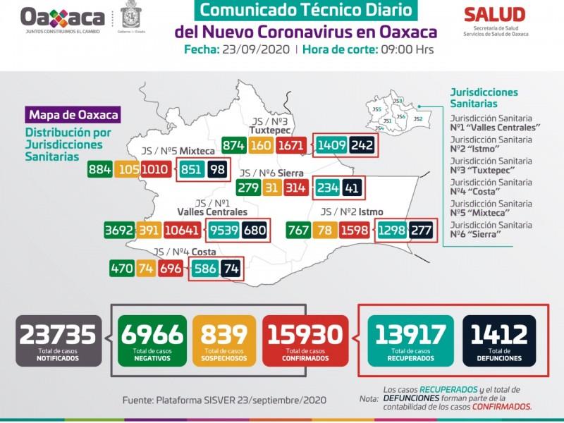 15 mil 930 casos y mil 412 defunciones por Covid-19