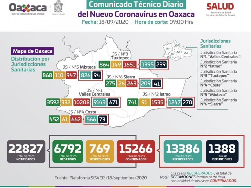 15,266 casos y 1,388 defunciones de Covid-19 en Oaxaca
