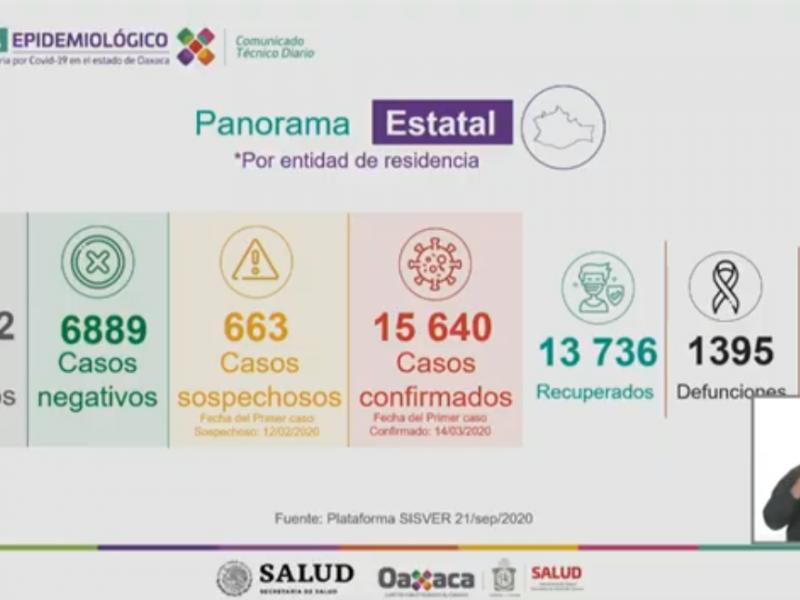 15,640 casos y 1,395 defunciones de Covid-19 en Oaxaca