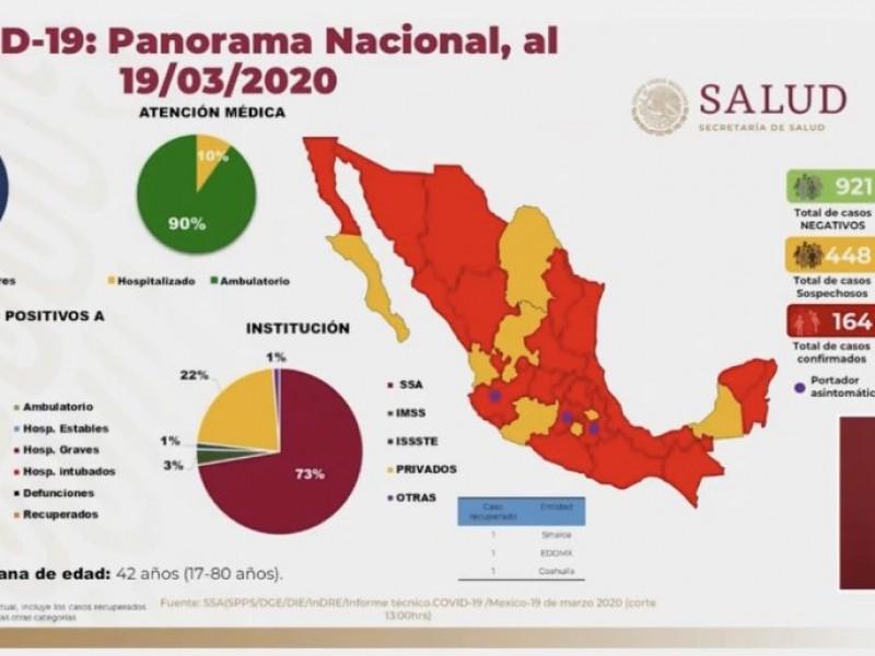 164 casos contagios de Coronavirus en México