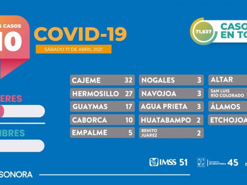 17 casos más de Covid-19 en Guaymas