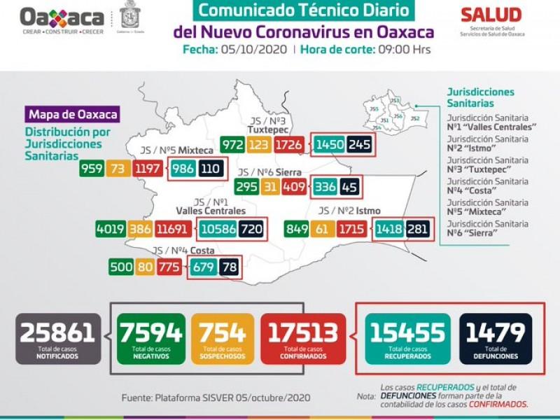 17,513 casos y 1,479 defunciones por Covid-19 en Oaxaca