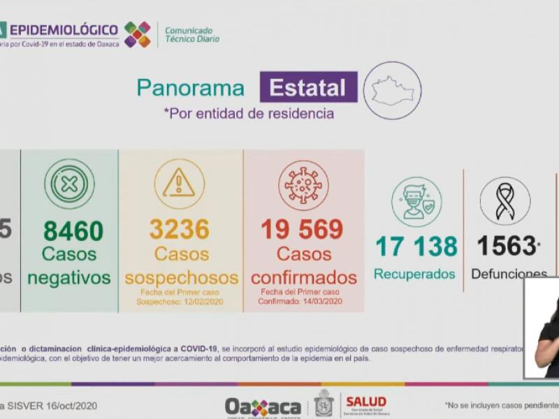 19,569 casos y 1,563 defunciones por Covid-19 en Oaxaca