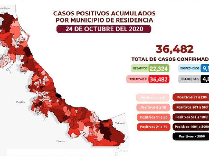 20 nuevas muertes por COVID en Veracruz