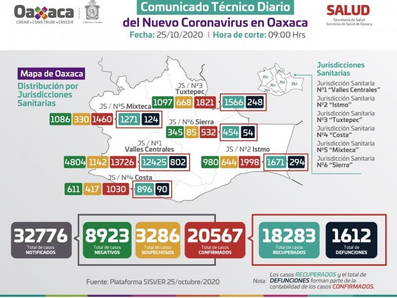 20,567 casos y 1,612 defunciones por Covid-19 en Oaxaca