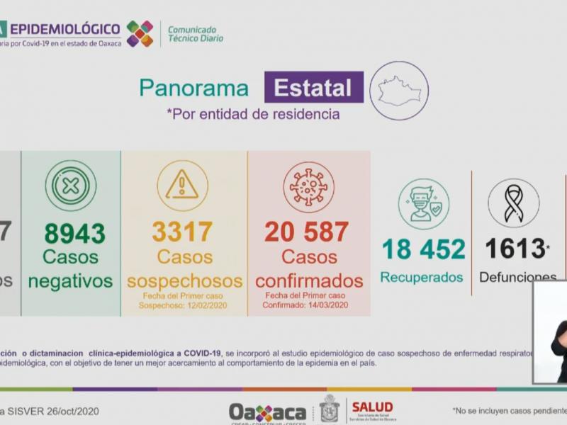 20,587 casos y 1,613 defunciones por Covid-19 en Oaxaca