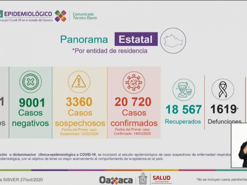 20,720 casos y 1,619 defunciones por Covid-19 en Oaxaca