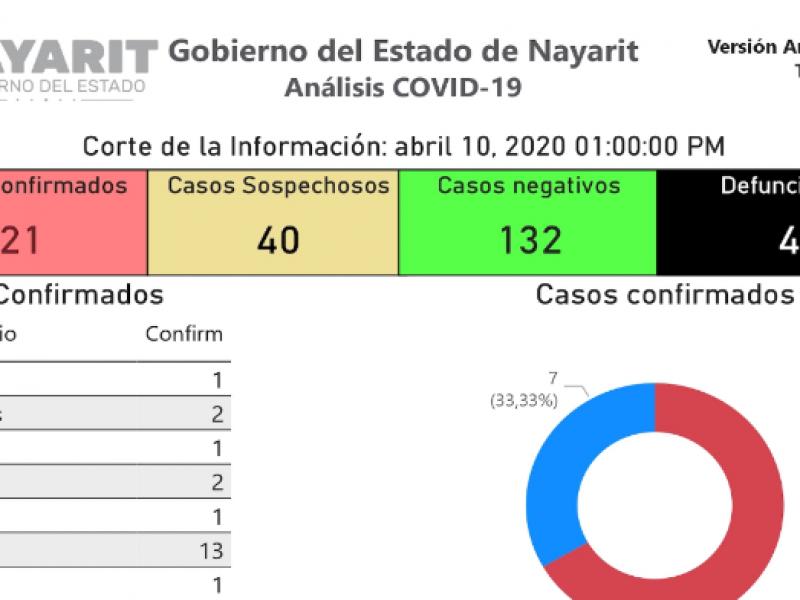 21 positivos y 4 defunciones por COVID-19 en Nayarit