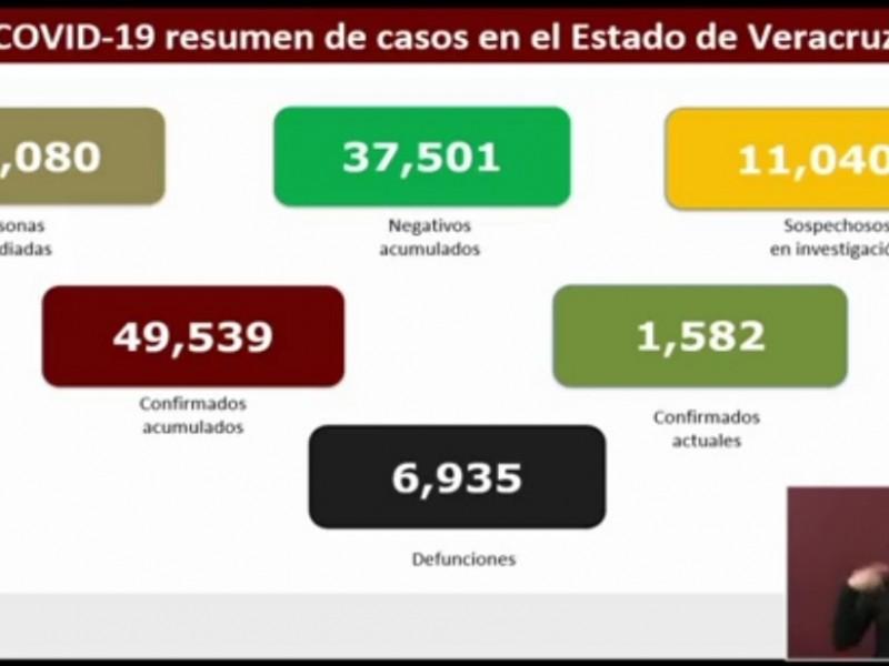213 nuevos casos de COVID19 en Veracruz