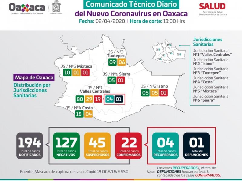 22 casos de Covid-19 en Oaxaca