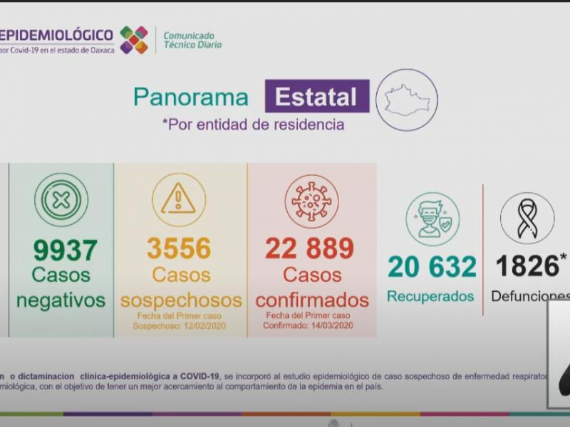 22,889 casos y 1,826 defunciones por Covid-19 en Oaxaca