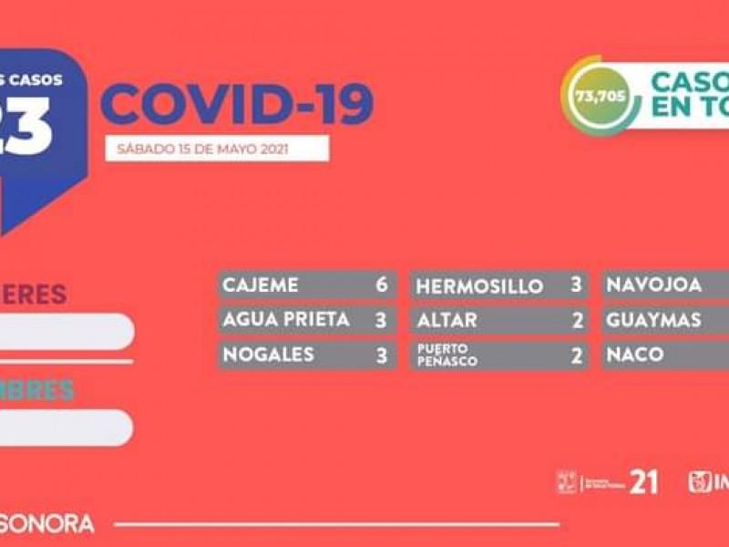 23 nuevos casos de covid-19 en Sonora