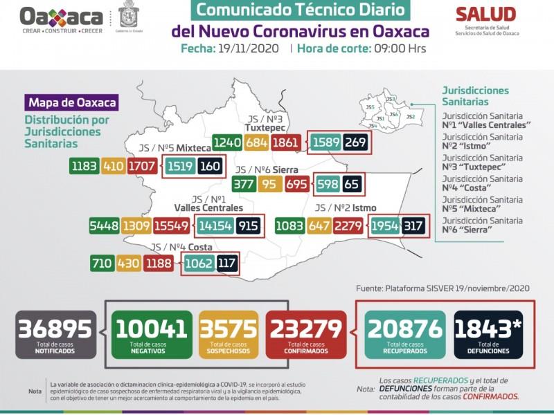 23,279 casos y 1,843 defunciones por Covid-19 en Oaxaca