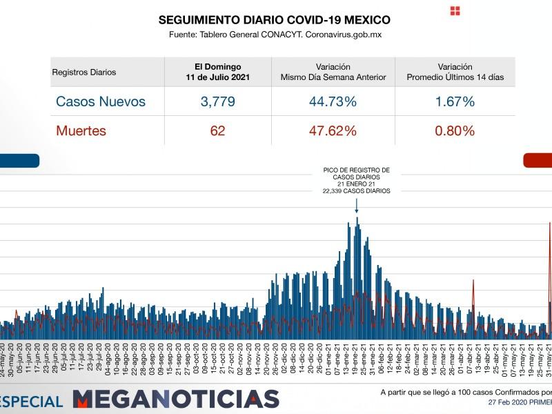 234 mil 969 muertos por Covid 19 en México