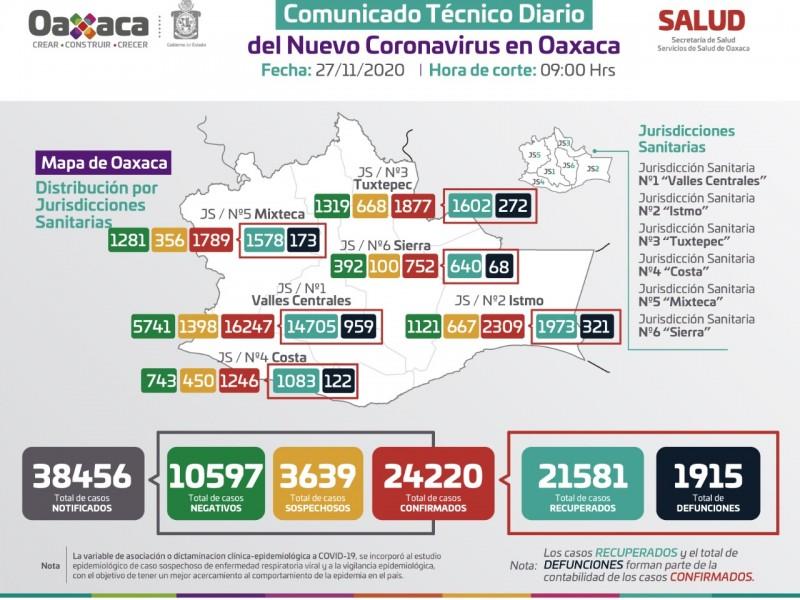 24,220 casos y 1,915 defunciones por Covid-19 en Oaxaca