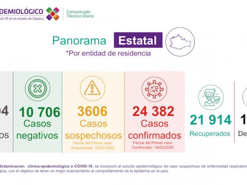24,382 casos y 1,926 defunciones por Covid-19 en Oaxaca