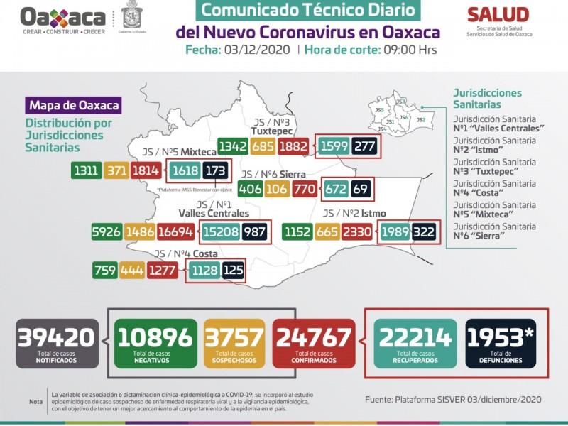 24,767 casos y 1,953 defunciones por Covid-19 en Oaxaca