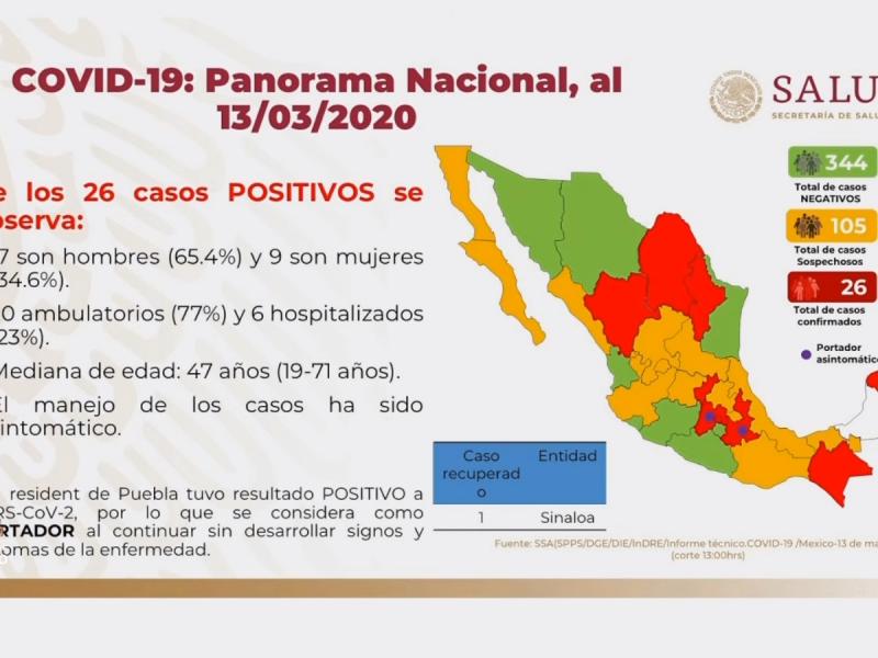 26 casos confirmados de Coronavirus en México: Secretaría de Salud