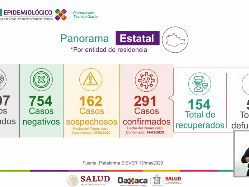 291 casos de Covid-19 en Oaxaca, 14 en Salina Cruz