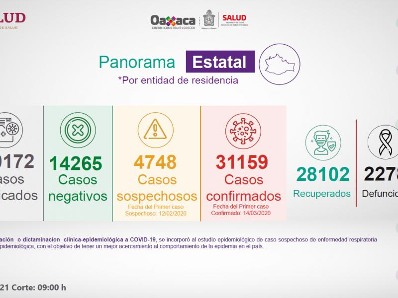 31,159 casos y 2,278 defunciones por Covid-19 en Oaxaca
