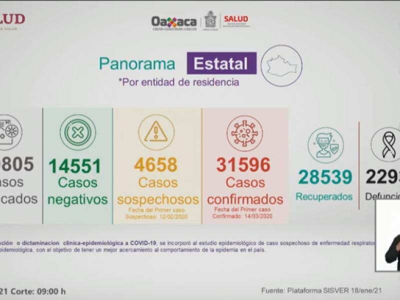 31,596 casos y 2,293 defunciones por Covid-19 en Oaxaca
