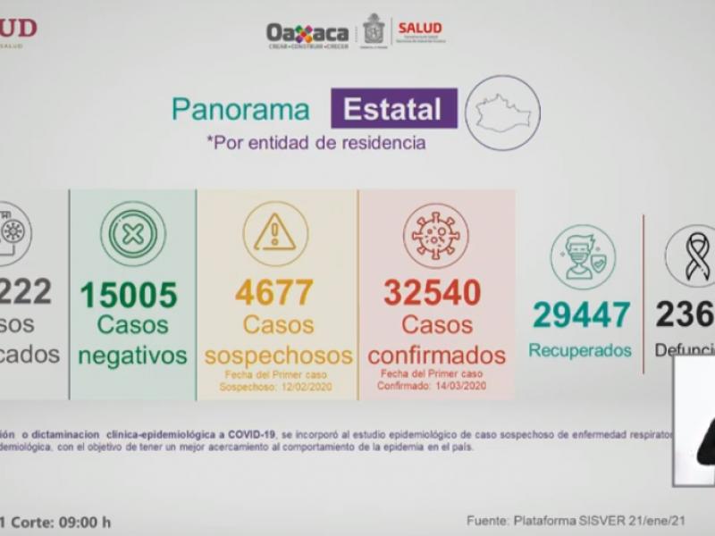 330 casos nuevos de Covid-19 en Oaxaca, van 32,540 confirmados
