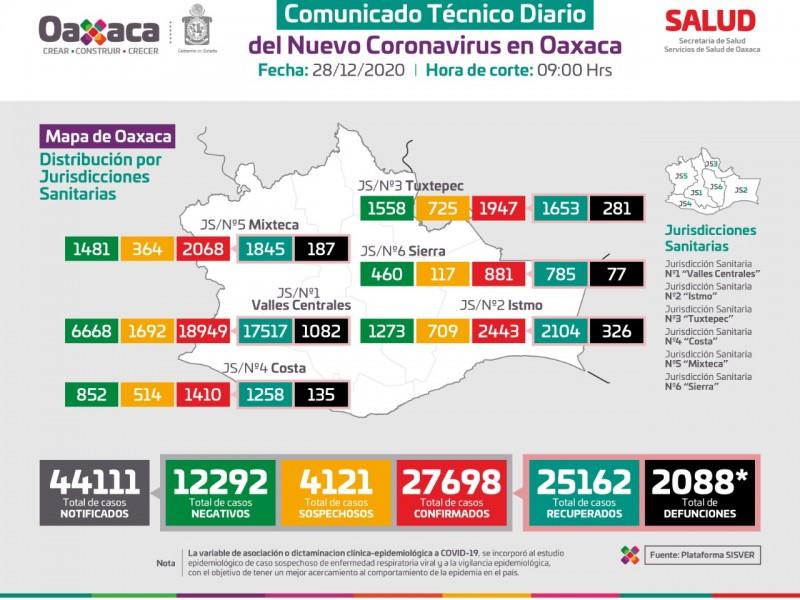 35 nuevos casos de Covid-19 en Oaxaca