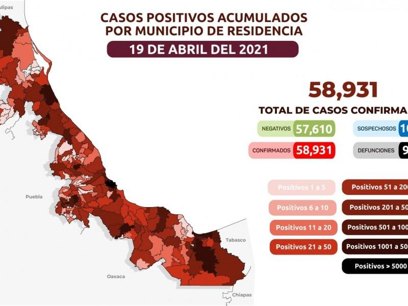 36 contagios y 0 defunciones por COVID19 en Veracruz