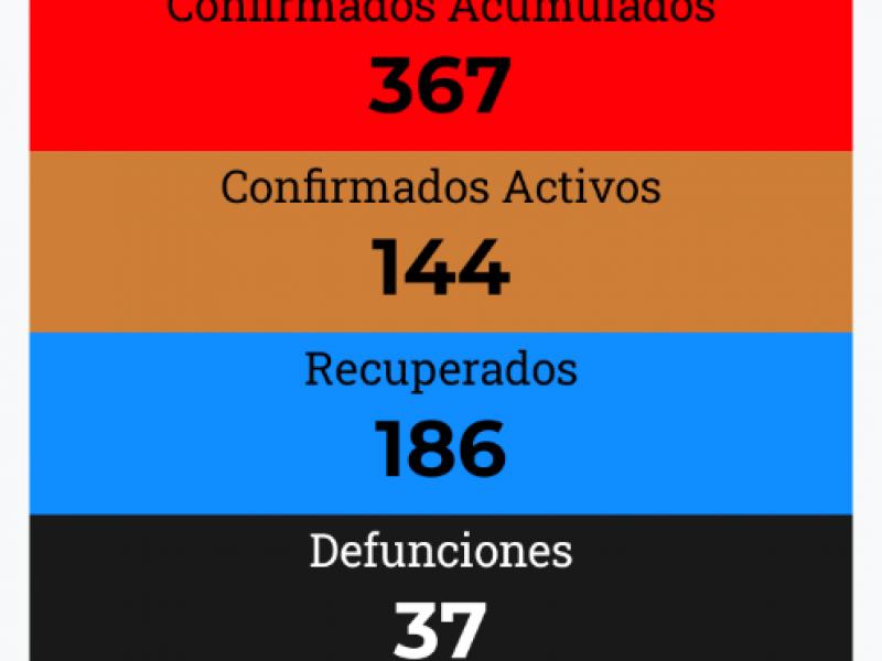 367 casos acumulados de COVID-19 se registran en Nayarit