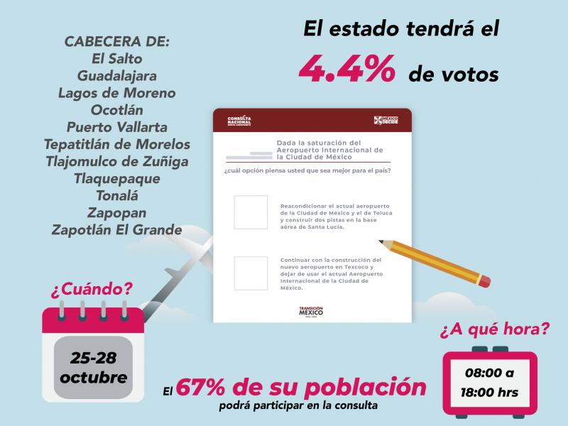 4% de votos del NAICM serán de Jalisco