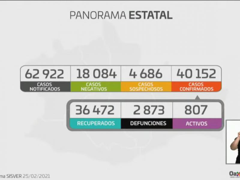 40,152 casos confirmados de Covid-19 en Oaxaca