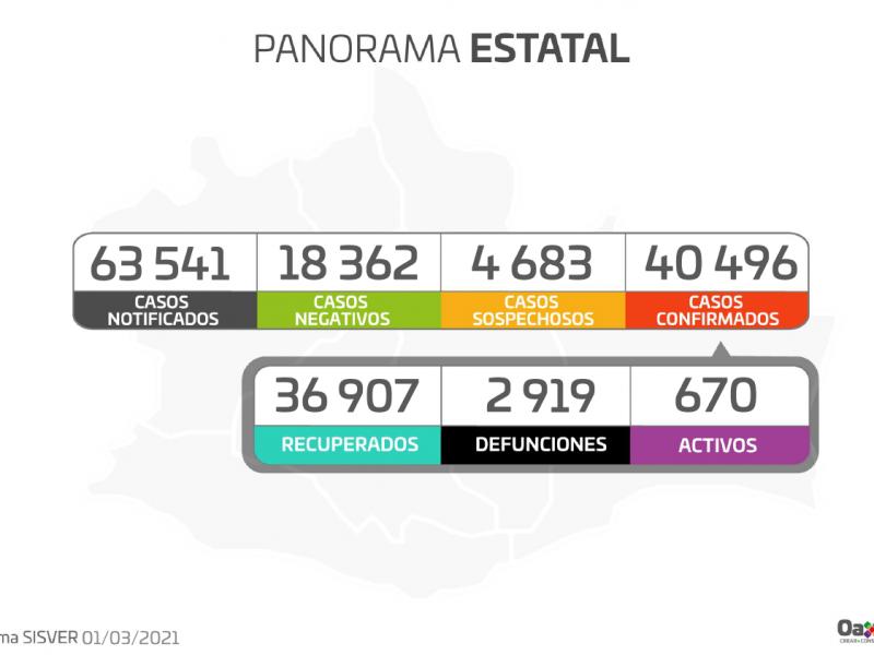 40,496 casos confirmados de Covid-19 en Oaxaca