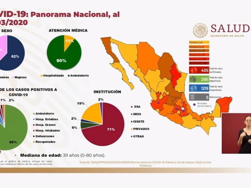 405 casos confirmados de COVID-19 en México