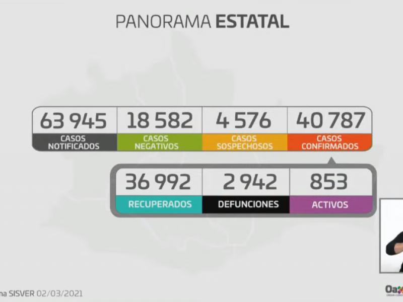 40,787 casos confirmados de Covid-19 en Oaxaca